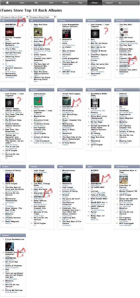 Die iTunes-Rockcharts