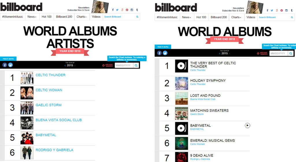 Billboard Charts 2015
